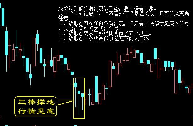 股票买卖口诀,k线图解!
